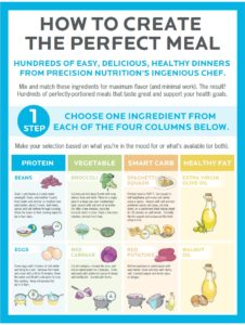 how-to-create-the-perfect-meal